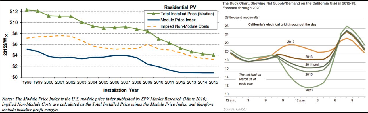 PV residential costs.png