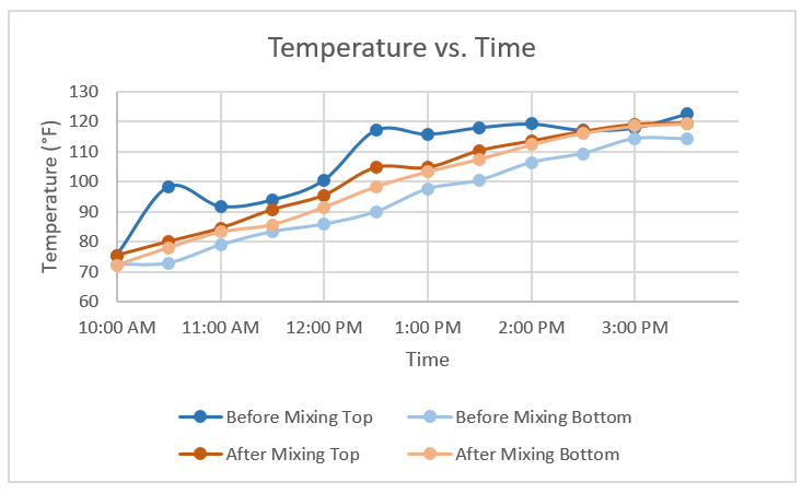 Water heater temp vs time.PNG